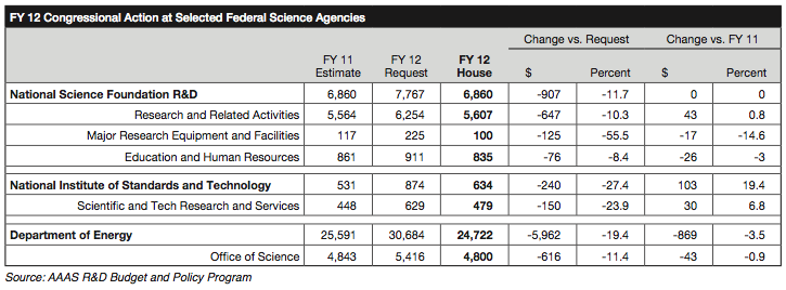 FY 12 Congressional Action at Selected Federal Science Agencies