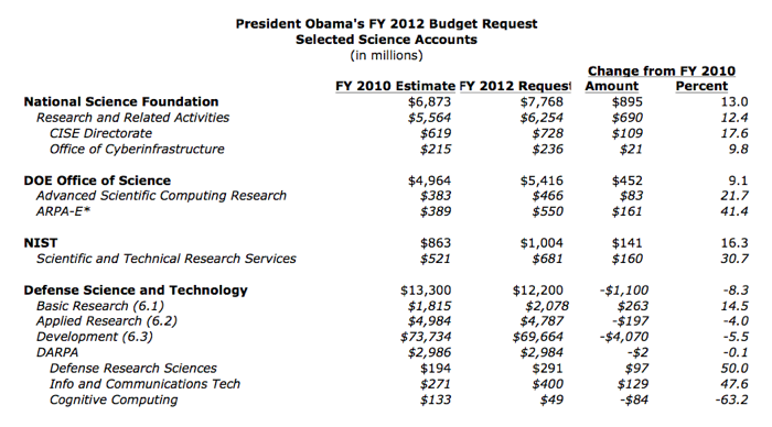 President Obamas FY 2012 Budget Request- Selected Science Accounts Table