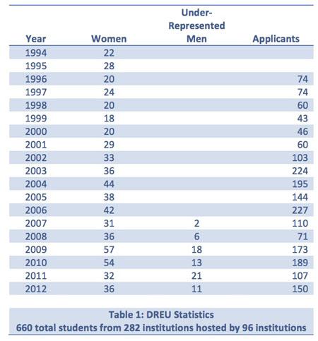 DREU Stats
