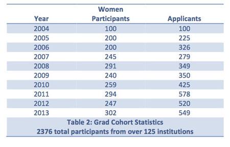 Grad Cohort Stats