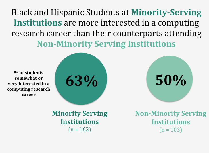 Black and Hispanic Students at Minority-Serving Institutions are more interested in a computing research career than their counterparts attending  Non-Minority Serving Institutions
