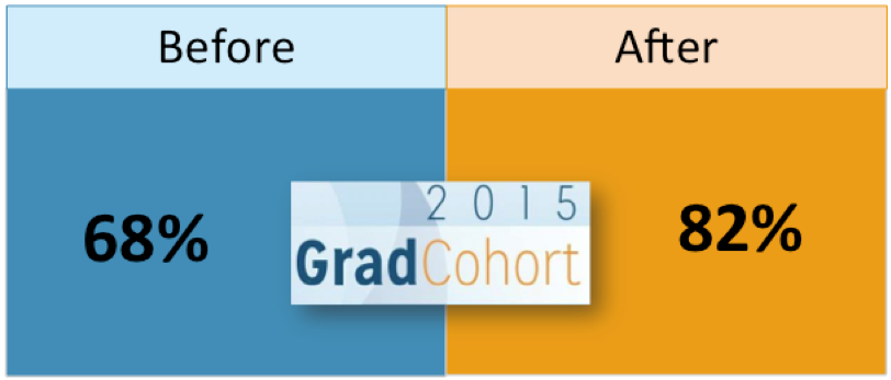 Terminal M.S. Students Who Participate in the CRA-Ws Grad Cohort Show Increased Interest in Pursuing a Ph.D.