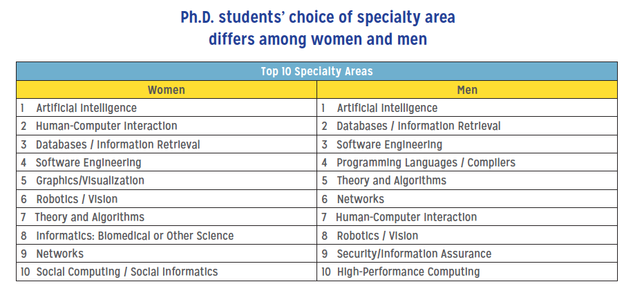 Ph.D. students choice of specialty area differs among women and men
