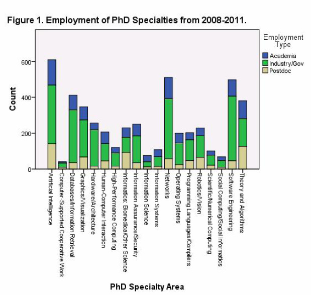 Employment of PhD Specialties from 2008-2011