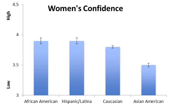 Figure1. Women's confidence that they can succeed in computing as a function of their ethnic background. Scale ranged from (1) Low confidence to (5) High confidence.