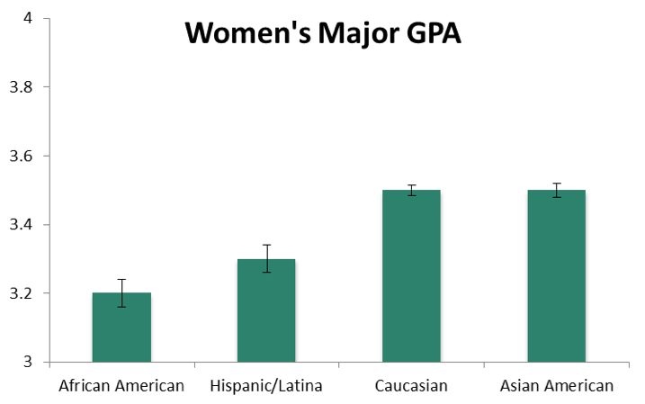 Figure 2. Women's GPA in their computing major as a function of their ethnic background.